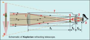 Refractor telescope drawing